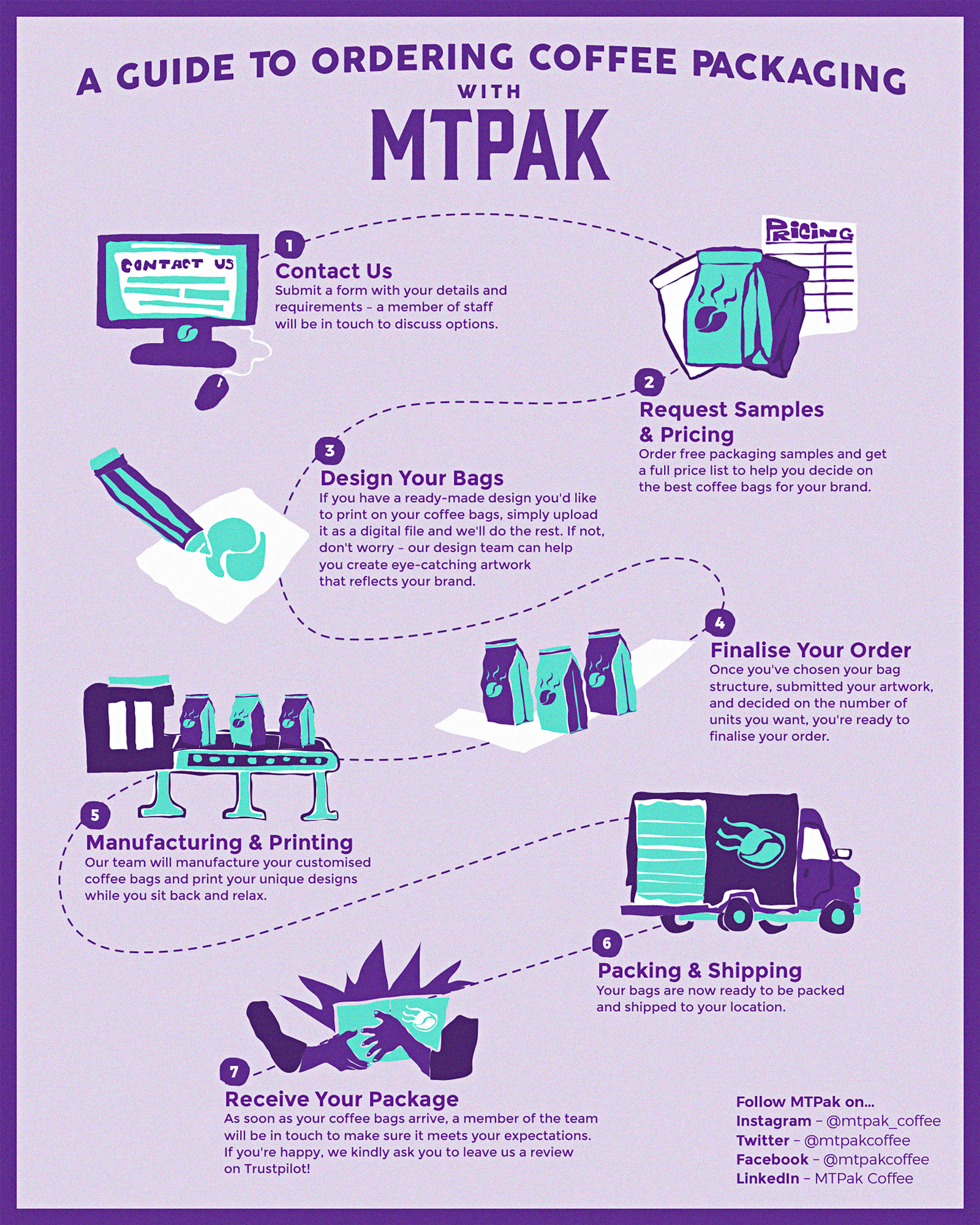 How to order MTPak Coffee packaging